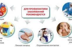 Профилактика гриппа у взрослых и детей