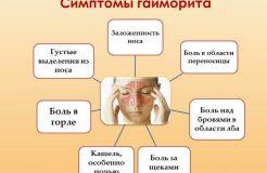 Первые признаки и симптомы гайморита