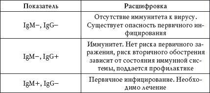Расшифровка анализов на герпесе
